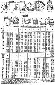 Image result for plumbing fitting dimensions table | high tech in ...