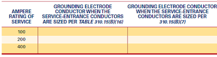 Grounding Electrode Conductor Size Chart Solved What Is The Minimum Size Copper Grounding Electrode