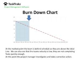Burn Chart Burn Down Vs Burn Up Charts And How To Read Them Like A Pro