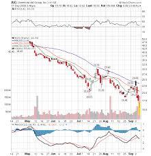Aig Stock History Chart The Bonddad Blog 9 7 08 9 14 08