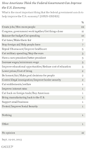 list of minimum wage jobs americans say creating jobs is key to improving economy