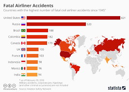 Stansted Charts Chart Fatal Airliner Accidents Statista