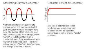 How To Decide Between Alternating Current Ac And Constant