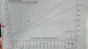 Growth Scan Chart 28 Weeks Pregnant Growth Chart Www Bedowntowndaytona Com