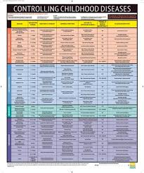 Childhood Diseases Chart Elementary Health Services Communicable Diseases Contagion