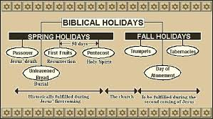 There Are Seven Feasts Of The Lord All Of Them Are Listed