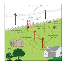 wiring new house layout not lossing wiring diagram • private power poles and lines are your responsibility typical house wiring layout typical house wiring layout