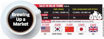 Coffee Beverage Chart