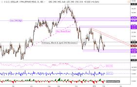 Us Dollar Vs Malaysian Ringgit Chart Us Dollar May Rise Versus The Malaysian Ringgit Indonesian