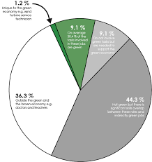 Uk Energy Sources Pie Chart How Many Green Jobs Are There In The Us
