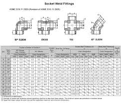 Threaded Pipe Fitting Dimensions Chart Socket Weld Fittings Ashapuraforge