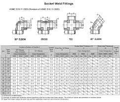 Socket Weld Fittings Ashapuraforge