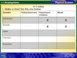 X 4 1 Notes Make A Chart Like The One Below Scientist Theory