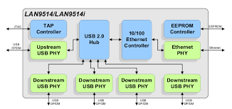 pi    soc cpu and ethernet controller internal connection in    lan internal block diagram