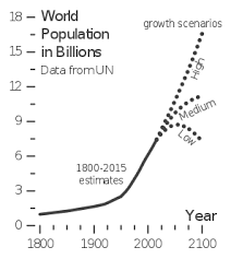 India Population Chart 2015 Projections Of Population Growth Wikipedia