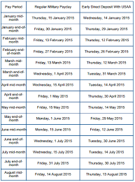 Navy Federal Active Duty Pay Dates