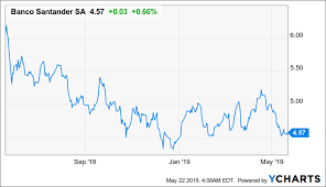 Banco Santander Why I Think The Dividend Will Increase