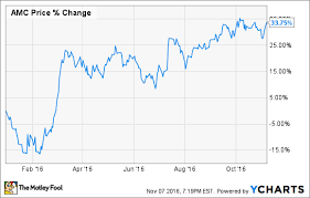 With Winter Movie Releases Looming Is Amc Stock A Buy