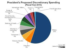 Federal Budget Spending Chart January 2015 Natas Policy Playbook