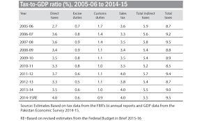 The Tale Of Tax To Gdp Growth Newspaper Dawn Com