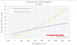 Co2 Phase Chart Carbon Dioxide Dynamic And Kinematic Viscosity