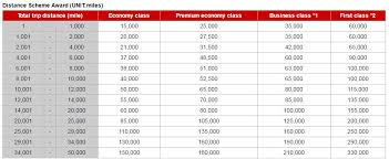 Cheapest Miles To Book Emirates First Class Flights Points