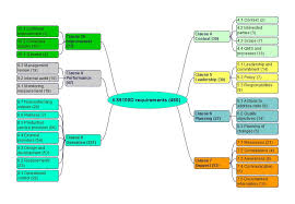 Control Of Nonconforming Product Flow Chart As9100d Version 2016 Requirements Comments And Links