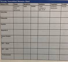 Solved Sexually Transmitted Diseases Chart Cause Statisti