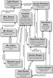 best pride and prejudice analysis ideas pride character map of jane austen s pride and prejudice a very valuable