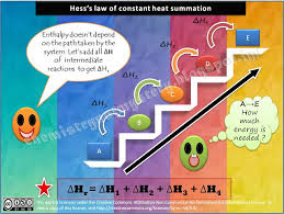 best chemistry not mystery images mystery  chemistry lesson types of chemical reactions get chemistry help