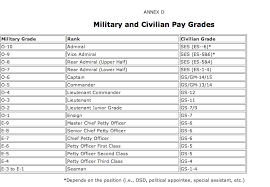 2018 Federal Civilian Pay Chart Fyi Rank Civilian Pay Grade Conversion Chart Western
