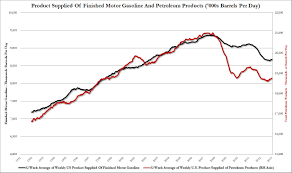 These Charts Better Not Reflect The True State Of The Us