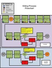 Kitting Process Flowchart Pdf Pdf Item Key Kitting