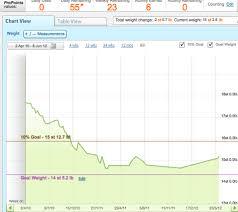 Weight Loss Tracking Online Weight Tracker Online Under Fontanacountryinn Com