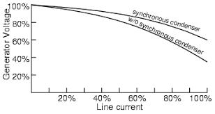 synchronous condenser ac motors electronics textbook synchronous condenser improves power line voltage regulation