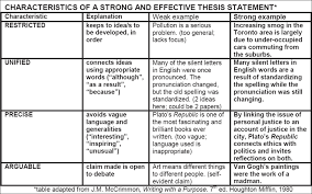 Writing A Thesis Statement Thesis Statements Justice Institute Of British Columbia