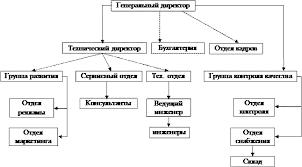 Отчет по практике на тему делопроизводство в ООО Ромашка Рис 1