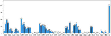Oxyplot Bar Chart Example General Oxyplot