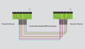 the trench introduction to your mtp fiber optic cable polarity wiring the next method is not far behind after looking at my s history of mtp cables let s talk about method a this uses a single type wired in