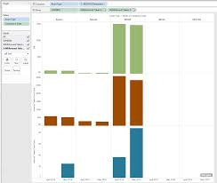 Merging 3 Bar Charts Into One Stacked Bar Chart Tableau