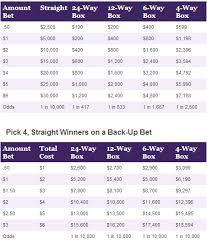 36 Explanatory Lottery Payout Chart