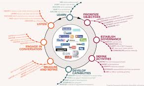Social Media Strategy Templates 14 Free Word Pdf