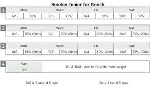 Bench Press Cycle Chart Smolov Routine Review Smolov Squat Cycle And Smolov Junior
