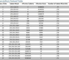 Ip Chart Ip Subnet Chart Get Rid Of Wiring Diagram Problem