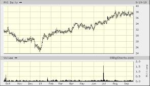 Retail Value Inc Rvi Quick Chart Nys Rvi Retail Value