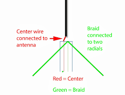 beginner antennas radio for everyone Aftermarket Radio Wiring Diagram at Vhf Antenna Wiring Diagram