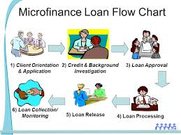 Mabs Approach To Agricultural Microfinance Ppt Video