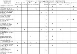 Реферат Управление персоналом ru Подробно рассмотрим функции каждого подразделения на основе источника 1