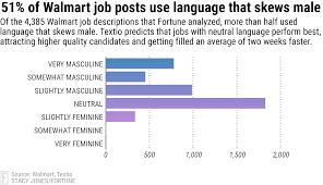 Walmart Pay Grade Chart 2018 Walmart Jobs Gender Bias Still A Struggle Data Shows Fortune