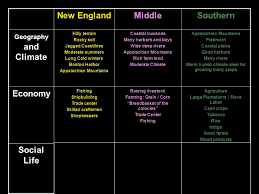 New England Middle And Southern Colonies Comparison Chart Life In The 13 Colonies What Were Some Similarities And
